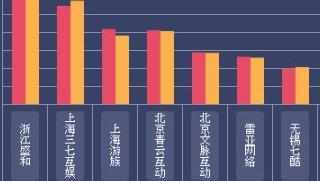 2018一周网页游戏数据报告(3.5—3.11)